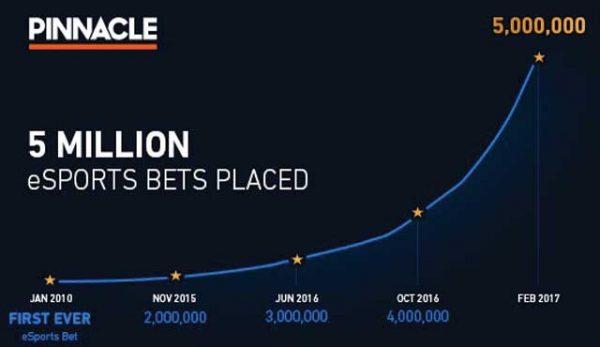 букмейкъра Pinnacle обяви през тази седмица, че вече имат приети пет милиона залога