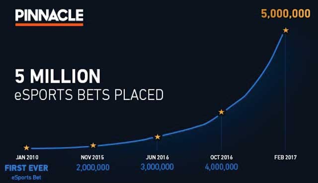 Pinnacle прие 5-милионния си залог на е-спортове