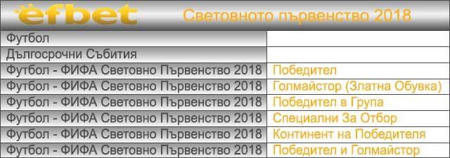 залози за световното първентво в русия