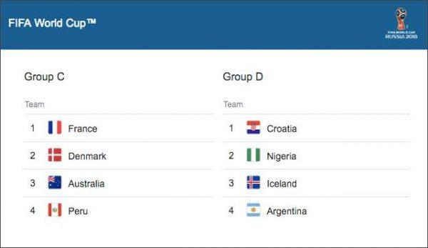 Световното първенство продължава с групите C и D, където все още не всичко е ясно и ще се реши в последния кръг