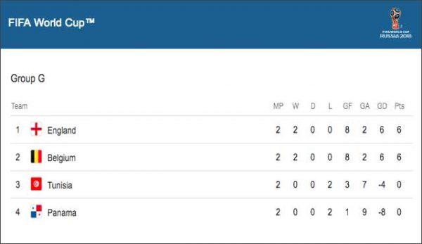 фаворита, Англия и Белгия, събраха по 6 точки след първите два мача и вече са с гарантирана позиция в осминафиналите