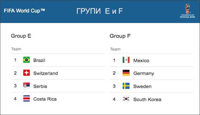 Кои отбори ще се класират за осминафиналите на 27 юни според букмейкърите?