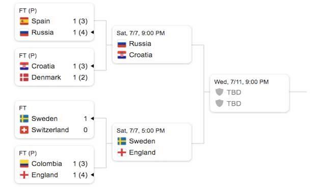края на 16-ия кръг и четвъртфинал
