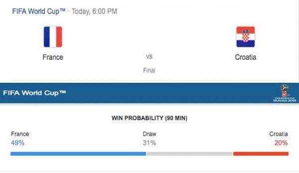 Betfair с 50.00 и 80.00 коефициенти за победа на Франция и Хърватия