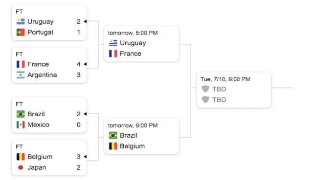 отбори от 16-ти круг и четвъртфинали в групите уругвай франция