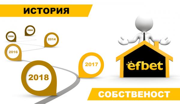Собственост, история и любопитни данни за Efbet