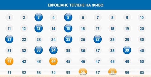 Еврошанс Теглене на живо