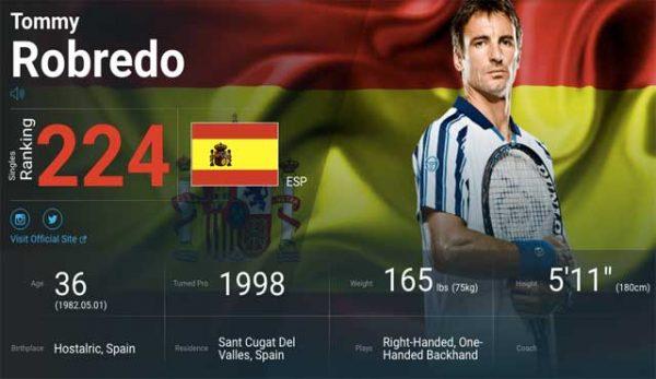 тенисиста Томи Робредо заплашван да му бъдат счупени краката от хора, които са заложили за негова победа в загубен мач.